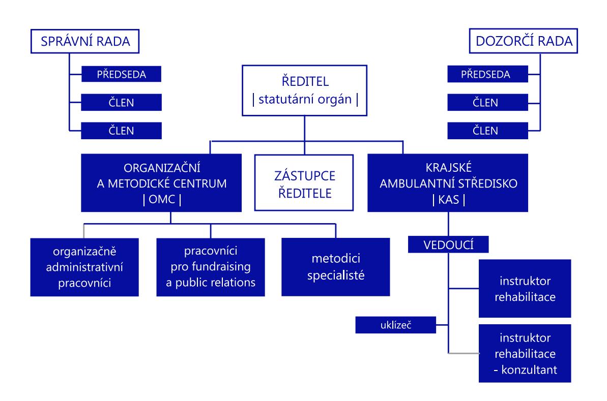 Schéma organizační struktury Tyfloservisu
